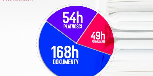 Ile czasu polskie firmy poświęcają na podatki